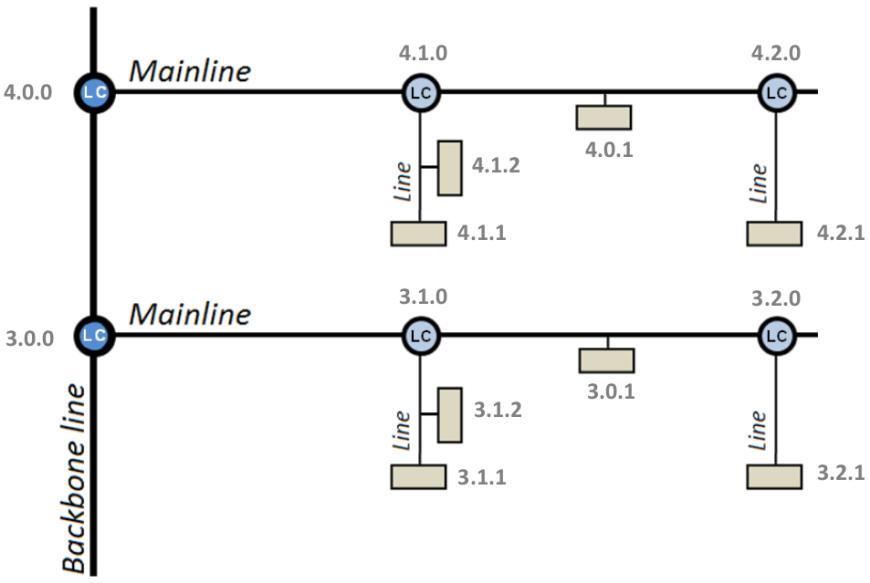 Сценарии использования Линейных соединителей