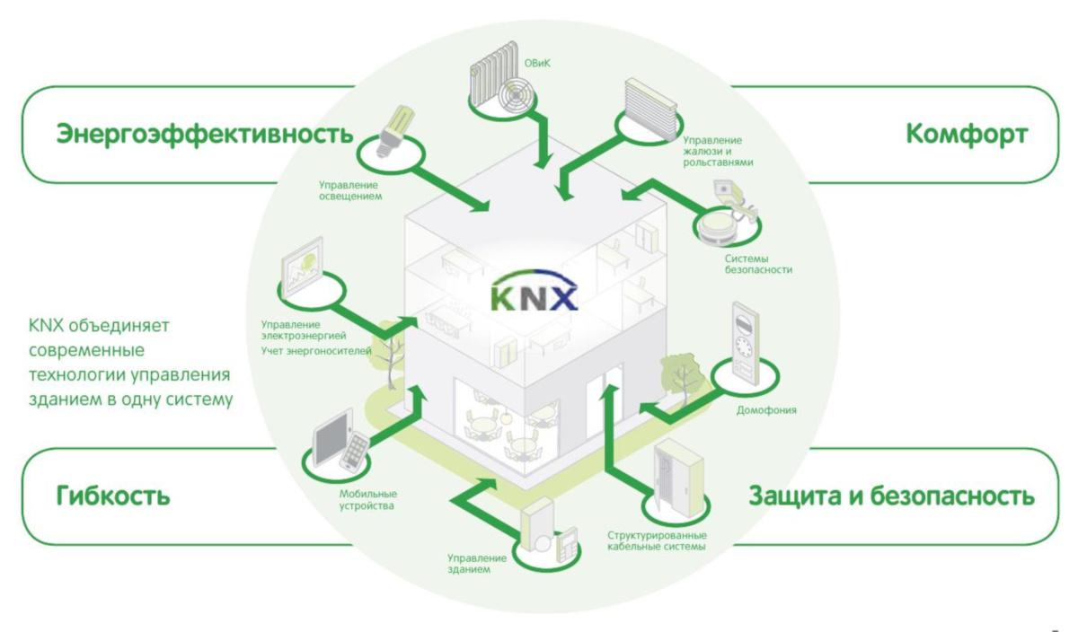 Управление зданием и технологии будущего
