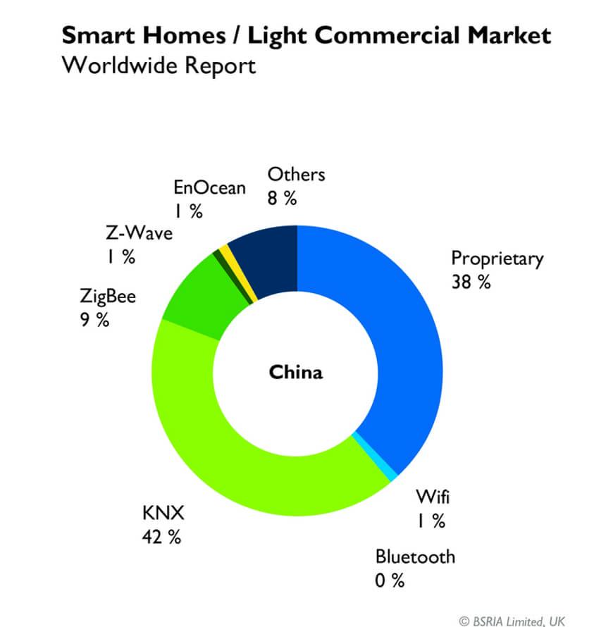 Доля рынка KNX в 2017 - Китай