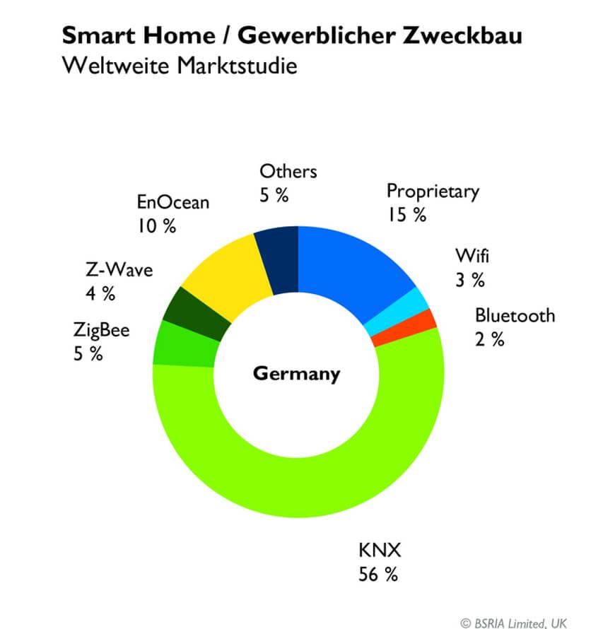 Доля рынка KNX в 2017 - Германия