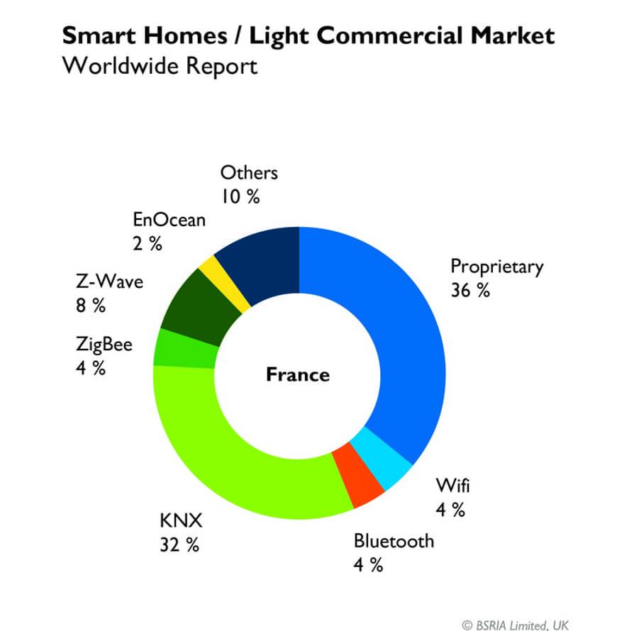 Доля рынка KNX в 2017 - Франция
