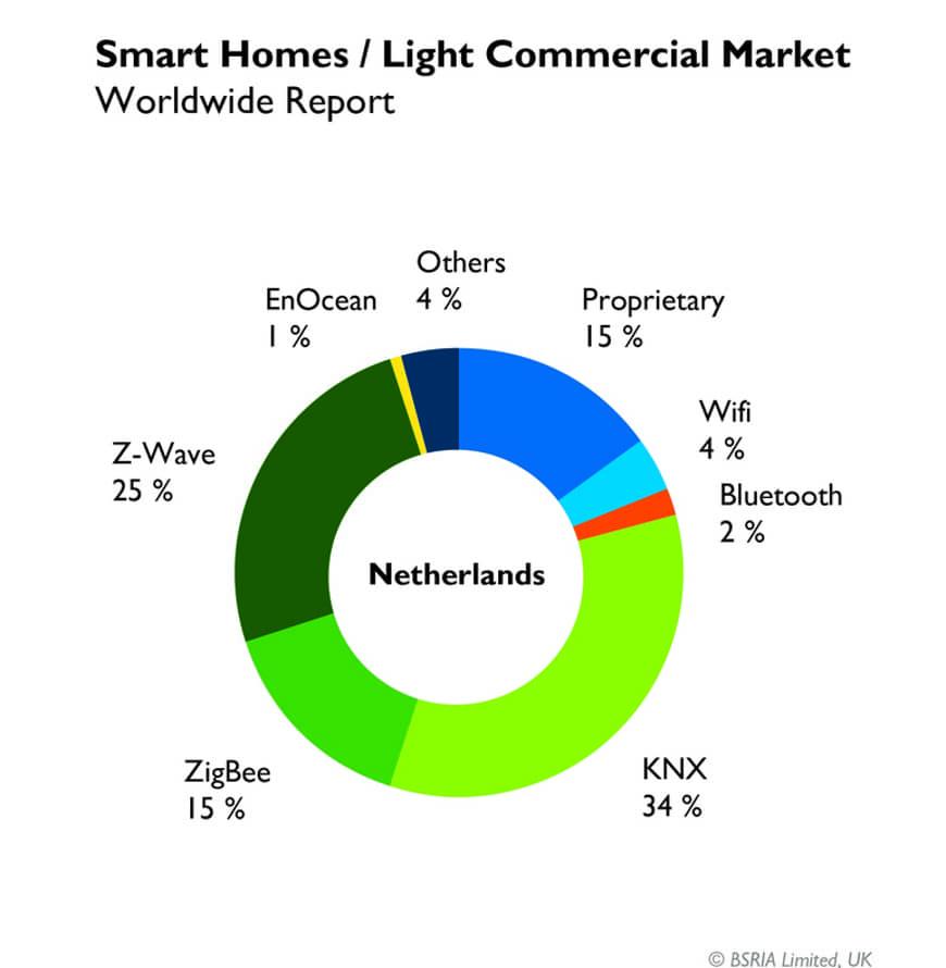 Доля рынка KNX в 2017 - Нидерланды