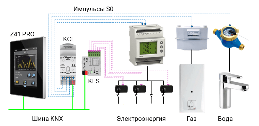 Пример использования KES, KCI S0, Z41